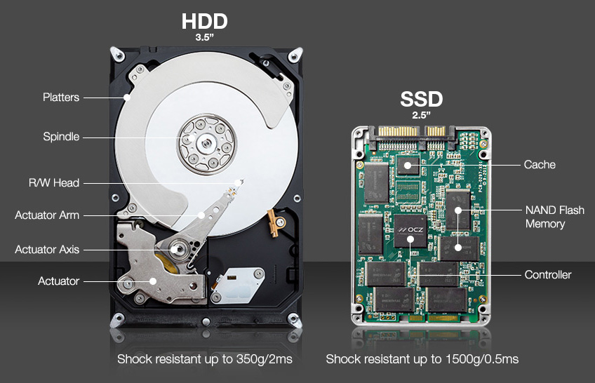 HHD and SSD Comparison showing the inside of a hard drive